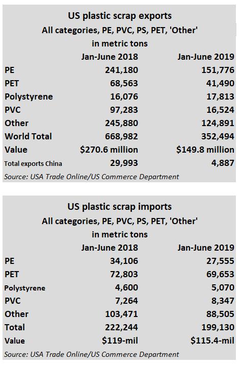 scrap exports
